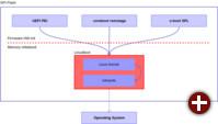 Genereller Aufbau von LinuxBoot