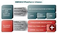 Die Architektur von GENIVI