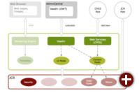 Geplante Architektur von Magnolia 5.0