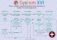 Geplante Architektur von System XVI