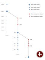Geplantes Versionsschema von Gtk+ 3.22 und neueren Versionen