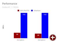 Geschwindigkeitsvergleich zwischen AES-256 XTS und Adiantum