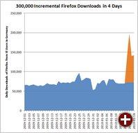 Gesteigerte Firefox-Downloadzahlen von Firefox aus Deutschland