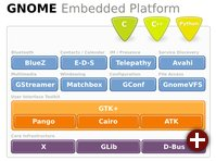GNOME Mobile & Embedded Platform