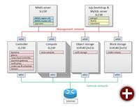OpenStack-Referenz-Architektur von HP
