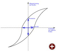 Freihandskizze einer Hysteresekurve