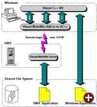 Visual MainWin SDK Blockdiagramm