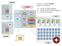 Infrakit-Komponenten