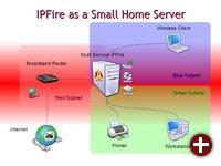 IPFire als kleiner Heimserver