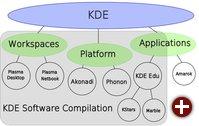 KDE-Komponenten nach der neuen Terminologie