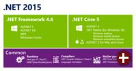 Komponenten von .NET 2015