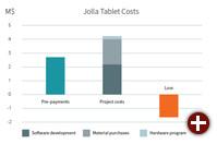 Kostenaufschlüsselung Jolla Tablet