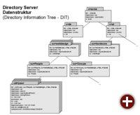LDAP-Verzeichnis