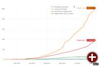 Wachstum von Let's Encrypt