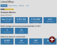 LibreOffice: Ergebnisse des Coverity-Scans vom 15.5.2017