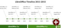 LibreOffice Zeitleiste