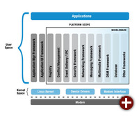 Die LiMo-Plattform