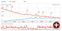 Linux und Ubuntu in Google Trends