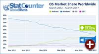 Marktanteile von Endanwender-Betriebssystemen 2012-2017