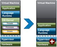 Mirage OS im Vergleich mit herkömmlicher Virtualisierung