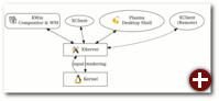 Moderne X11-Architektur: X-Server als Proxy zwischen Compositor und Fenstern