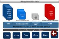 MontaVista Linux Carrier Grade Edition 6.0
