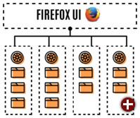 Multiprozess-Firefox