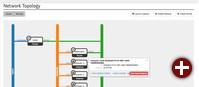 Netzwerktopologie in OpenStack Juno