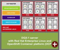 Nvidia DGX-1 mit Red Hat Enterprise Linux und OpenShift Container Platform (OCP)