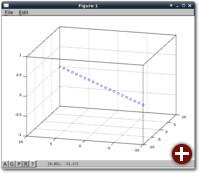 Der Plot von x=y=-10:1:10; ohne meshgrid