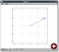 Die Vektordarstellung von z=4 + 2i