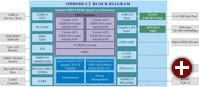 Odroid C2 Blockdiagramm