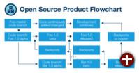 Open Source-Produkt-Flussdiagramm