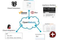 OpenNebula-Architektur