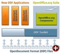 ODF Toolkit im Kontext von OpenOffice.org