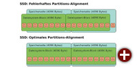 Partitions-Alignment für eine SSD