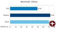 Performance von Schreibzugriffen: Im Test mit IOzone wurde die Schreibrate mit verschiedenen Schedulern getestet. Deadline hatte in diesen Tests die Nase vorn (SSD: Intel X25-V 40 GB)
