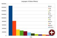 Programmiersprachen in Debian 7.0