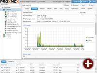 Proxmox VE 4.2