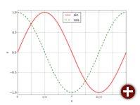 Plot der Sinus- und Cosinus-Funktion gemäß »beispiel02.py«, ein wenig hübscher
