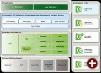 Architektur der Qt-Produktlinie