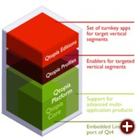 Die geplante Qtopia4-Serie