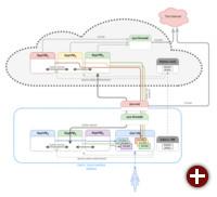 Qubes Air: Qubes teils in der Cloud, teils lokal