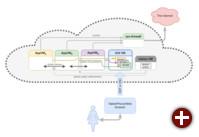 Qubes Air: Qubes vollständig in der Cloud