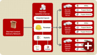 Red Hat Satellite 6 Design