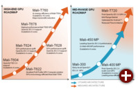 Roadmap der Mali-GPUs