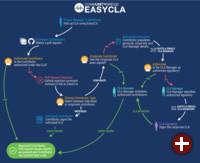 Rollen und Abläufe in EasyCLA