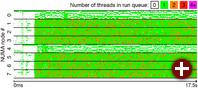 Scheduler-Problem: Geringe Auslastung von CPU 0 und 4
