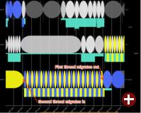 SchedViz: Überlastete CPU mit weiteren CPUs