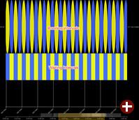 SchedViz: Überlastete CPU mit zwei abwechselnd laufenden Threads